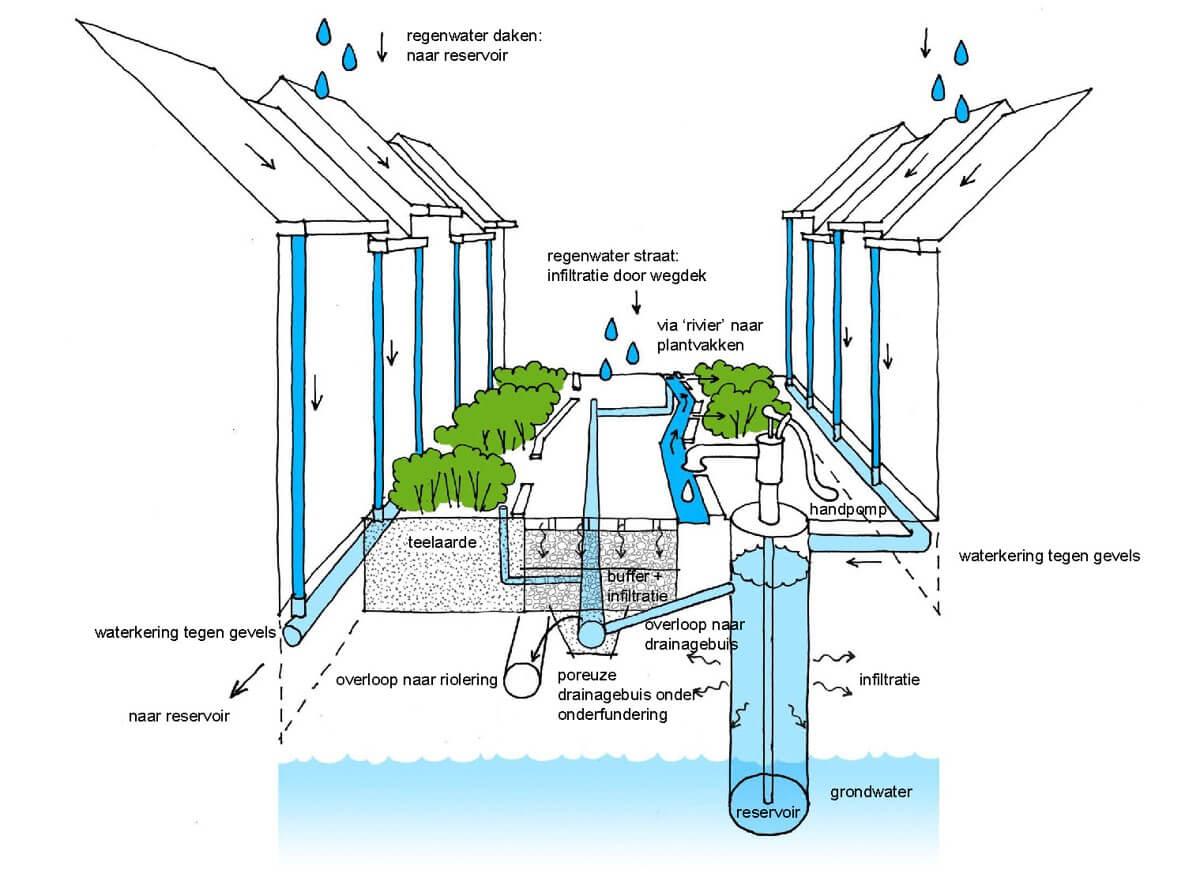 Opvang regenwater - schematisch